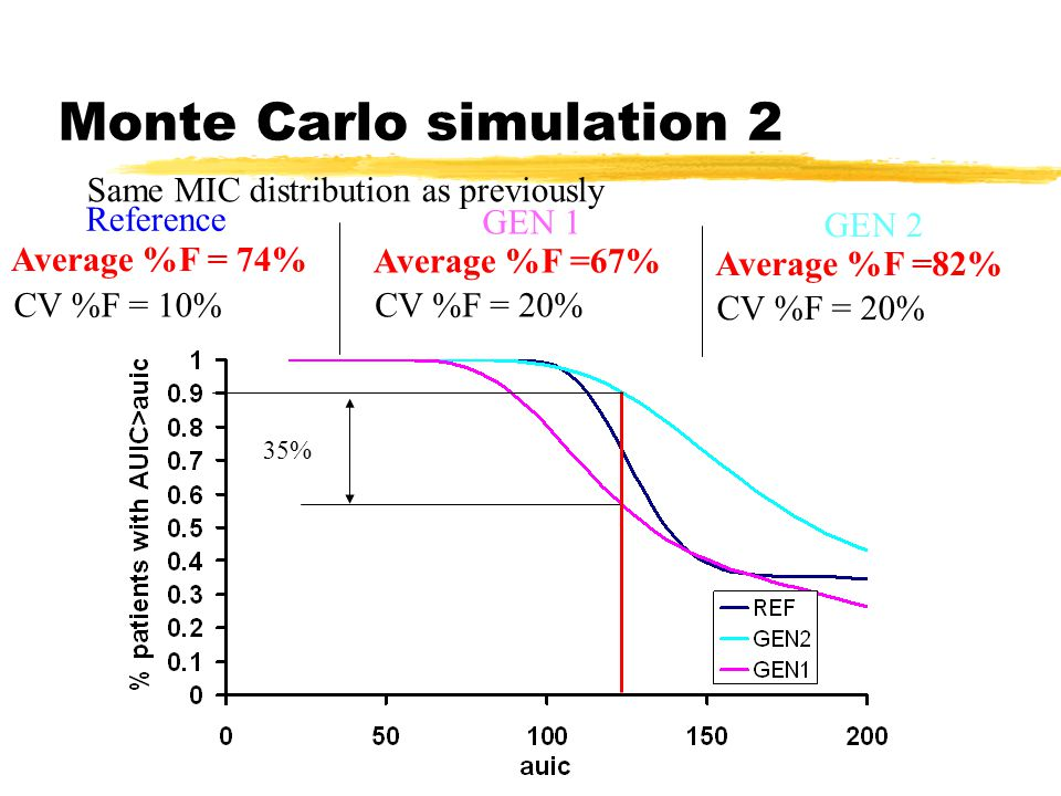 Monte Carlo simulation 2 Same MIC distribution as previously Reference GEN 1 Average %F = 74% CV %F = 10% Average %F =67% CV %F = 20% 35% GEN 2 Average %F =82% CV %F = 20%