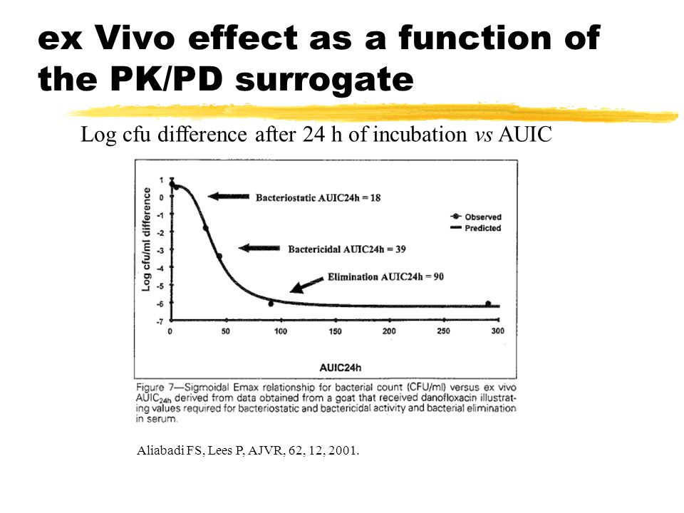 ex Vivo effect as a function of the PK/PD surrogate Aliabadi FS, Lees P, AJVR, 62, 12, 2001.