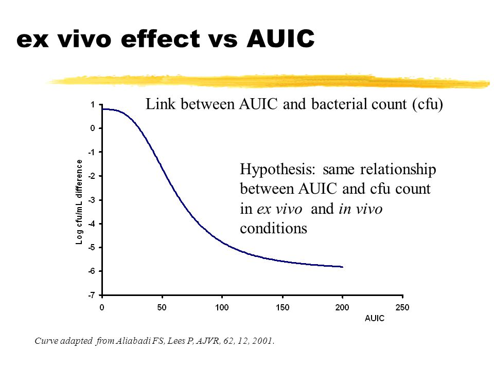 ex vivo effect vs AUIC Link between AUIC and bacterial count (cfu) Curve adapted from Aliabadi FS, Lees P, AJVR, 62, 12, 2001.