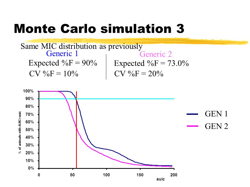Monte Carlo simulation 3 GEN 1 GEN 2 Same MIC distribution as previously Generic 1 Generic 2 Expected %F = 90% CV %F = 10% Expected %F = 73.0% CV %F = 20% 0% 10% 20% 30% 40% 50% 60% 70% 80% 90% 100% auic % of animals with AUIC>auic