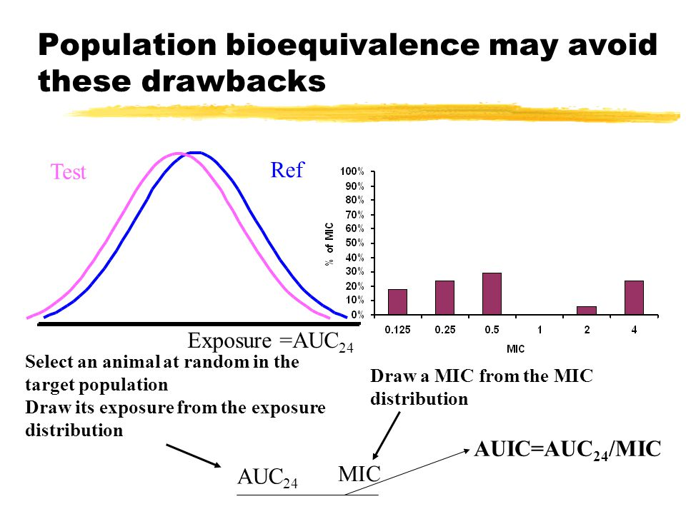 Population bioequivalence may avoid these drawbacks Exposure =AUC 24 Select an animal at random in the target population Draw its exposure from the exposure distribution Draw a MIC from the MIC distribution AUC 24 MIC AUIC=AUC 24 /MIC Ref Test