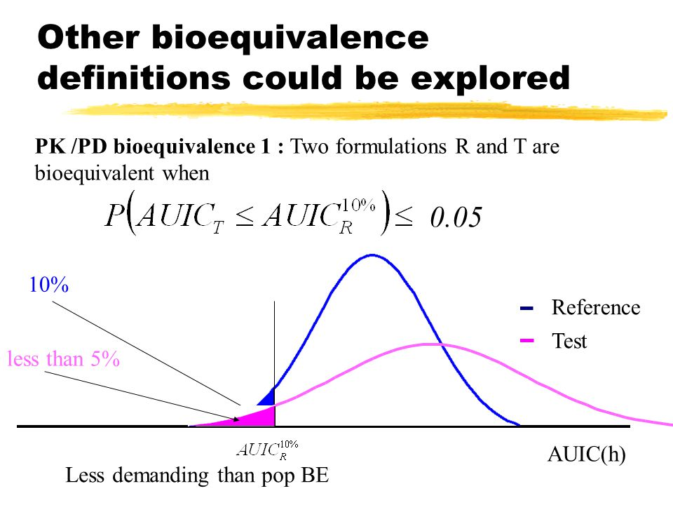 Other bioequivalence definitions could be explored PK /PD bioequivalence 1 : Two formulations R and T are bioequivalent when AUIC(h) Reference Test % less than 5% Less demanding than pop BE