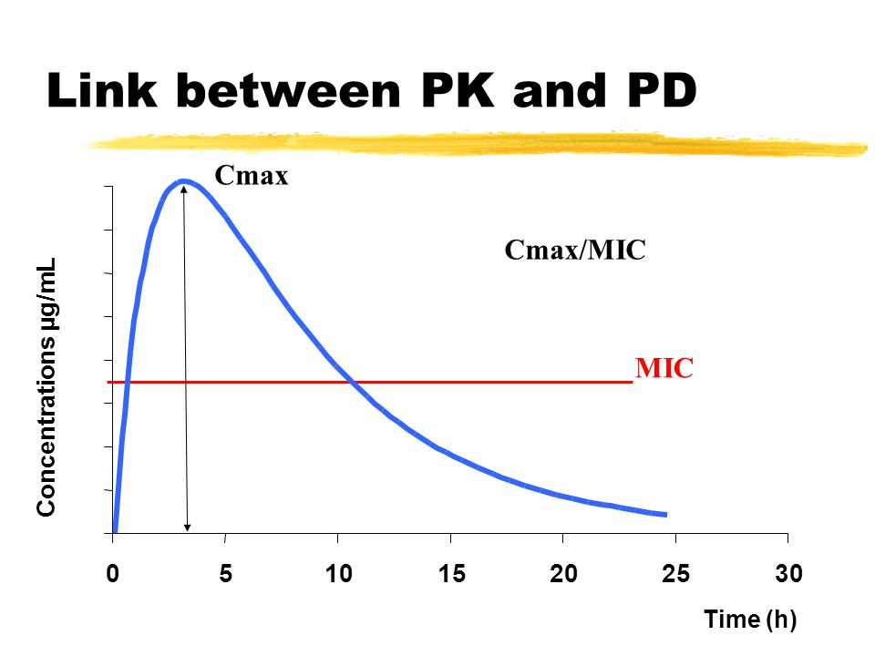 Concentrations µg/mL Time (h) Link between PK and PD MIC Cmax Cmax/MIC