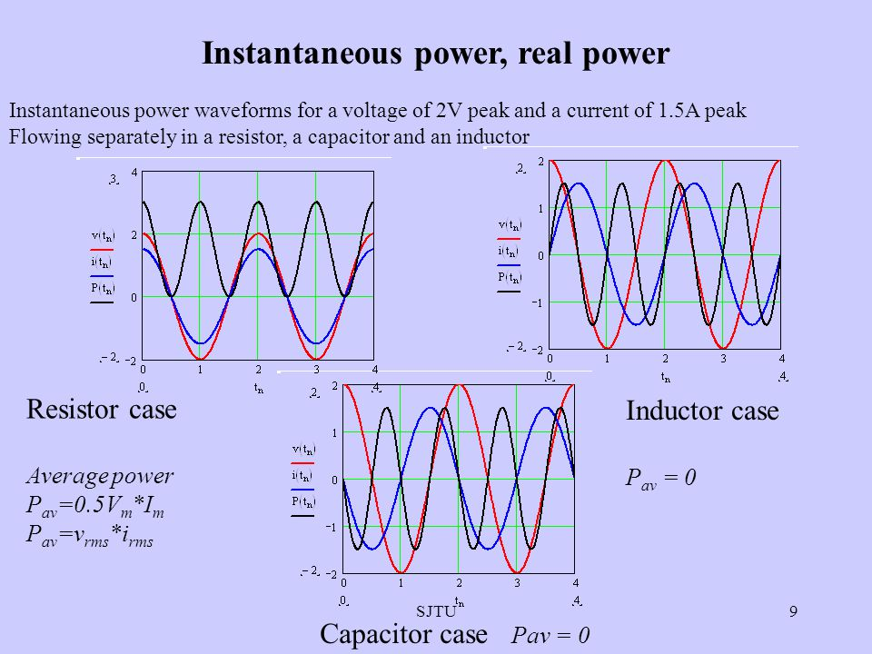 SJTU9 Instantaneous power, real power Instantaneous power waveforms for a voltage of 2V peak and a current of 1.5A peak Flowing separately in a resist
