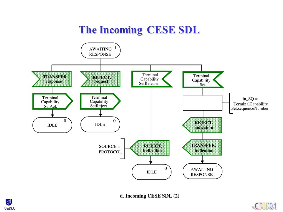 UniSA Basically, each SDL state transition is modelled as a CPN transition.Basically, each SDL state transition is modelled as a CPN transition.