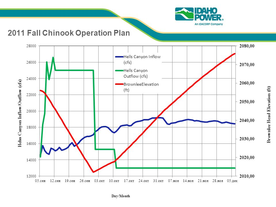 2011 Fall Chinook Operation Plan