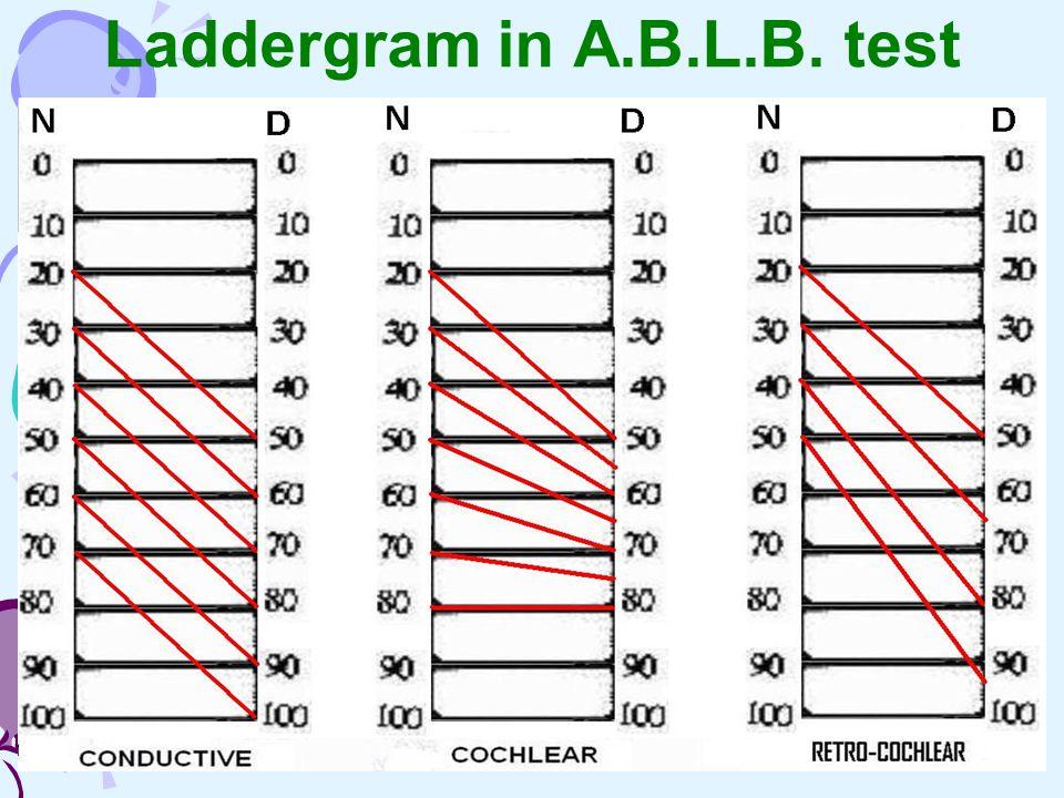 Laddergram in A.B.L.B. test