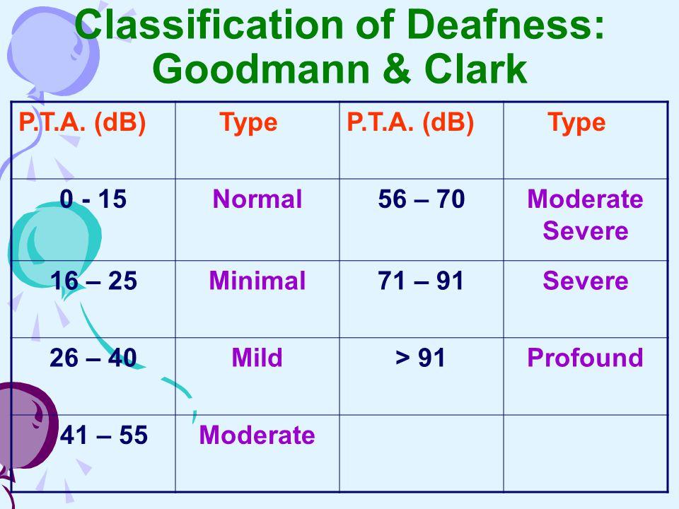 Classification of Deafness: Goodmann & Clark P.T.A. (dB) TypeP.T.A. (dB) Type 0 - 15Normal56 – 70Moderate Severe 16 – 25Minimal71 – 91Severe 26 – 40Mi