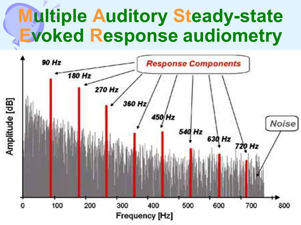 Multiple Auditory Steady-state Evoked Response audiometry