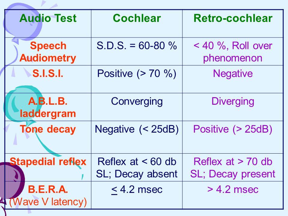 Audio TestCochlearRetro-cochlear Speech Audiometry S.D.S. = 60-80 %< 40 %, Roll over phenomenon S.I.S.I.Positive (> 70 %)Negative A.B.L.B. laddergram