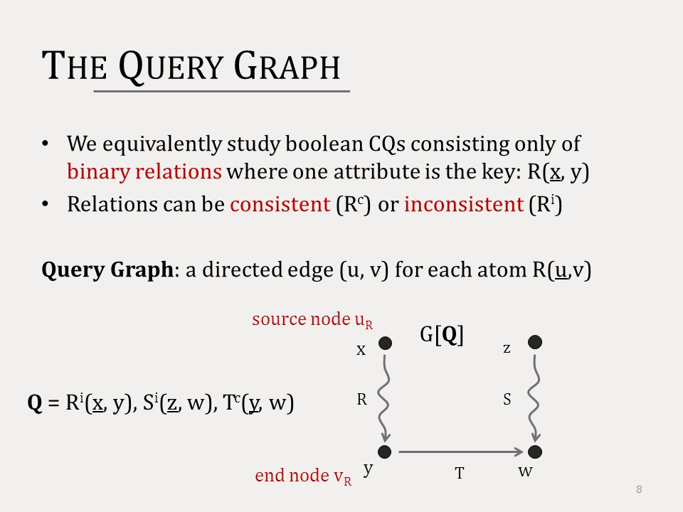 T HE Q UERY G RAPH We equivalently study boolean CQs consisting only of binary relations where one attribute is the key: R(x, y) Relations can be consistent (R c ) or inconsistent (R i ) Query Graph: a directed edge (u, v) for each atom R(u,v) 8 Q = R i (x, y), S i (z, w), T c (y, w) y w x S T R z G[Q] source node u R end node v R