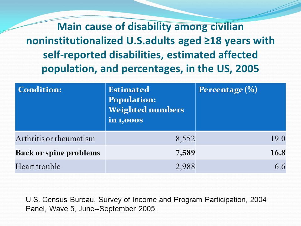 Main cause of disability among civilian noninstitutionalized U.S.adults aged ≥18 years with self-reported disabilities, estimated affected population, and percentages, in the US, 2005 Condition:Estimated Population: Weighted numbers in 1,000s Percentage (%) Arthritis or rheumatism8,55219.0 Back or spine problems7,58916.8 Heart trouble2,9886.6 U.S.