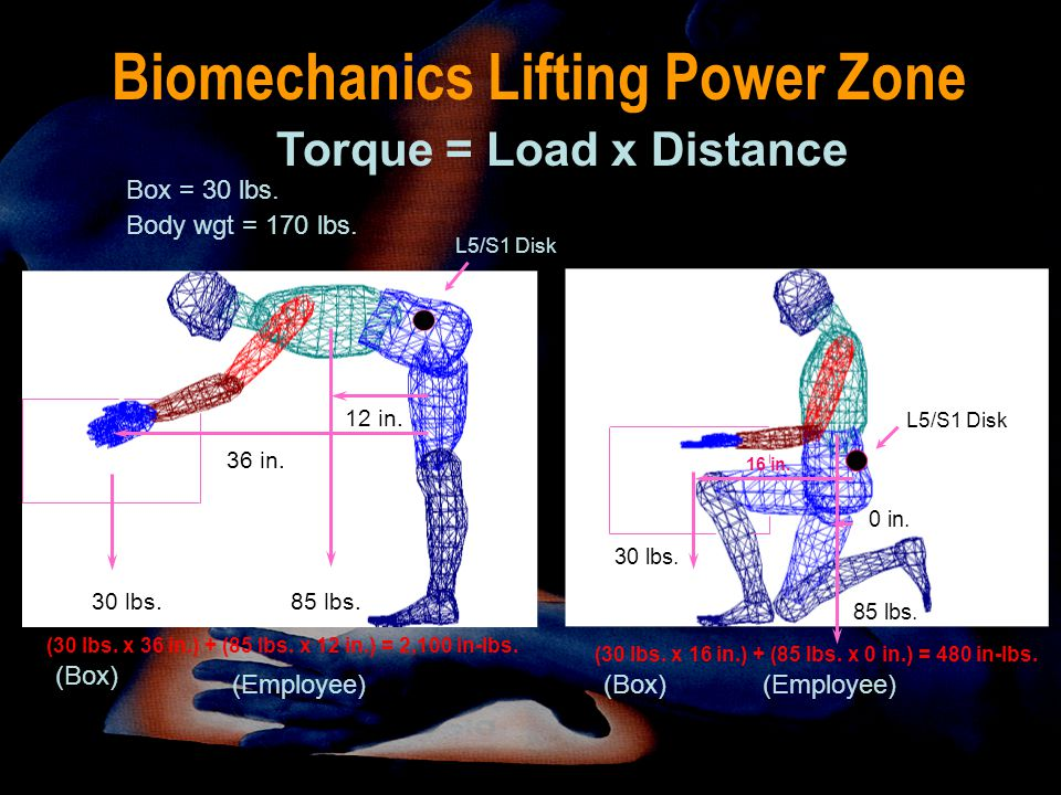 Biomechanics Lifting Power Zone 30 lbs. L5/S1 Disk 16 in. 85 lbs. 0 in. (30 lbs. x 16 in.) + (85 lbs. x 0 in.) = 480 in-lbs. (Box)(Employee) 30 lbs.85