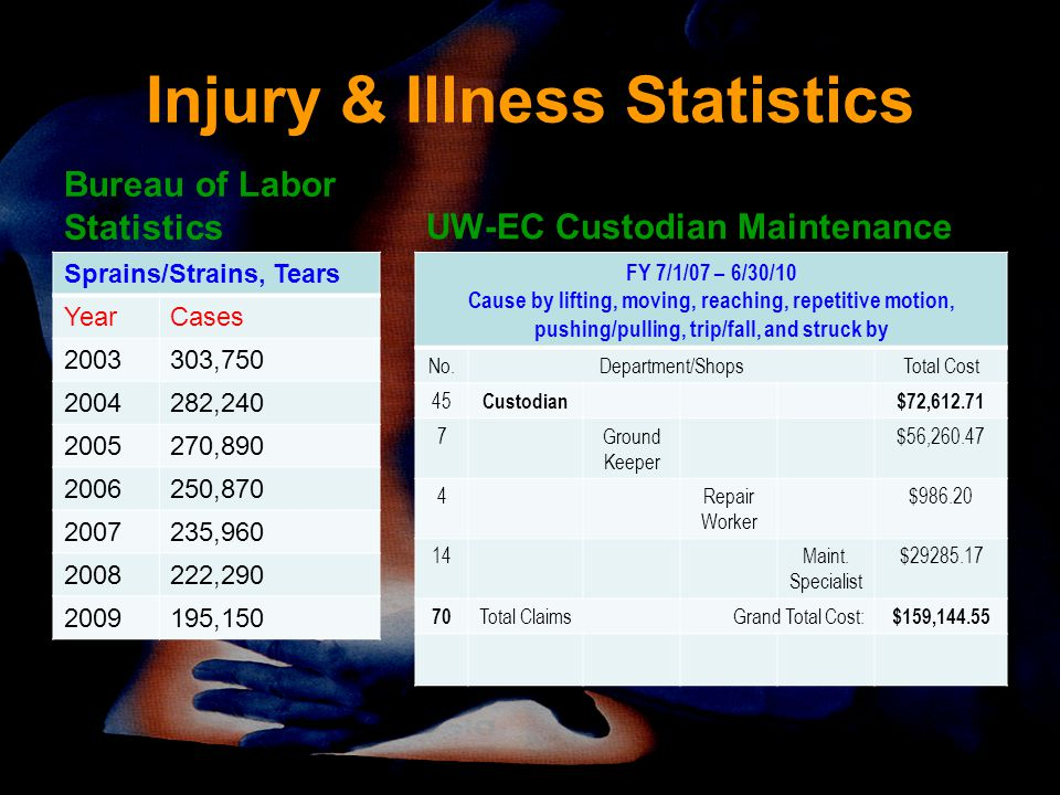 Injury & Illness Statistics Bureau of Labor Statistics Sprains/Strains, Tears YearCases 2003303,750 2004282,240 2005270,890 2006250,870 2007235,960 2008222,290 2009195,150 UW-EC Custodian Maintenance FY 7/1/07 – 6/30/10 Cause by lifting, moving, reaching, repetitive motion, pushing/pulling, trip/fall, and struck by No.Department/ShopsTotal Cost 45 Custodian$72,612.71 7Ground Keeper $56,260.47 4Repair Worker $986.20 14Maint.