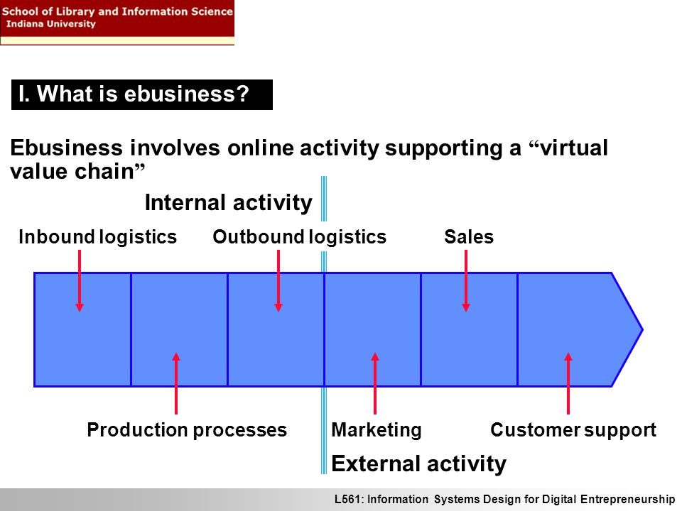 """L561: Information Systems Design for Digital Entrepreneurship Ebusiness involves online activity supporting a """" virtual value chain """" Inbound logistic"""