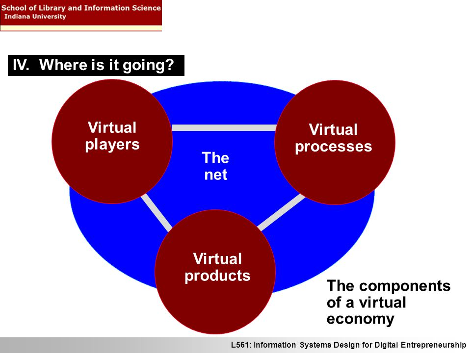 L561: Information Systems Design for Digital Entrepreneurship The components of a virtual economy Virtual players Virtual processes Virtual products The net IV.