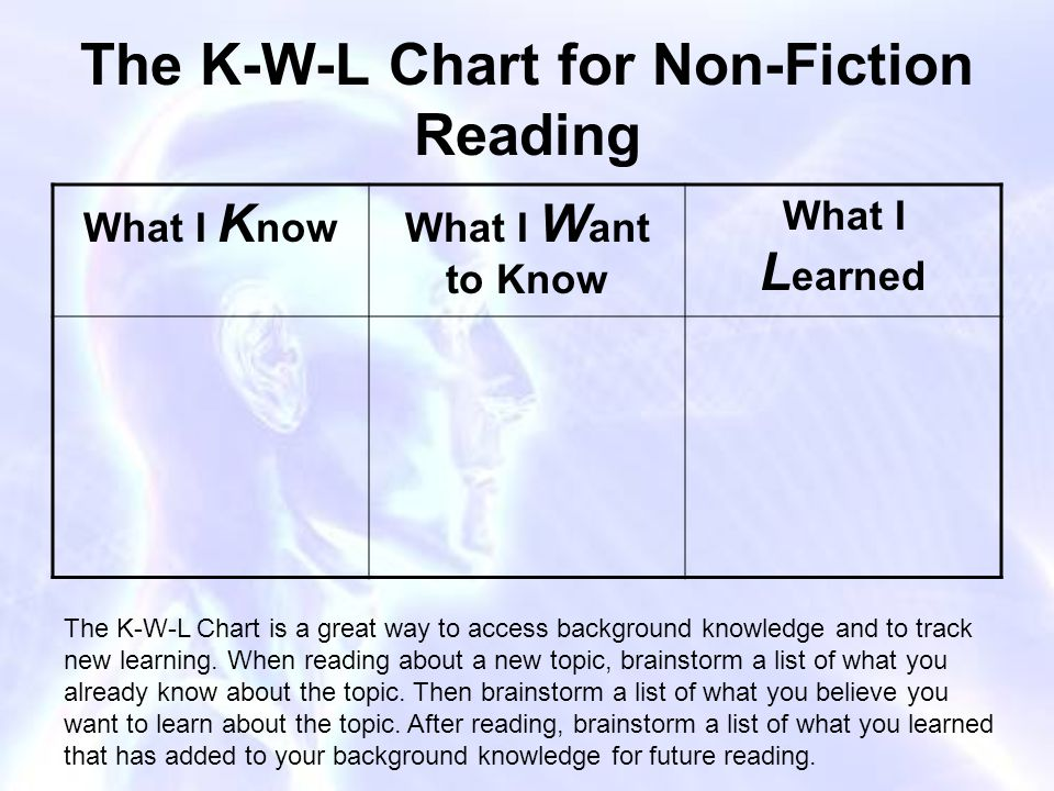 The K-W-L Chart for Non-Fiction Reading What I K nowWhat I W ant to Know What I L earned The K-W-L Chart is a great way to access background knowledge and to track new learning.