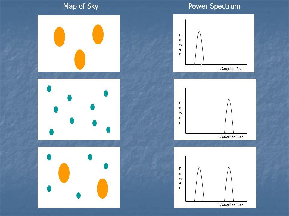 Map of SkyPower Spectrum PowerPower PowerPower PowerPower 1/Angular Size