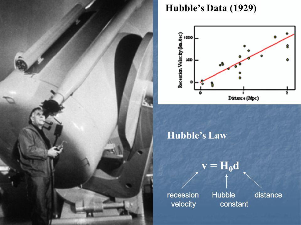 Hubble, law Hubble's Law Hubble's Data (1929) v = H 0 d recession Hubble distance velocity constant