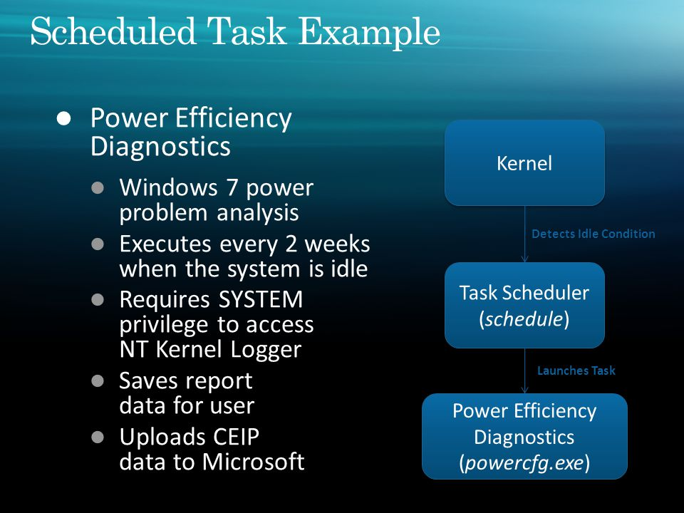 Task Scheduler (schedule) Task Scheduler (schedule) Power Efficiency Diagnostics (powercfg.exe) Power Efficiency Diagnostics (powercfg.exe) Kernel Detects Idle Condition Launches Task