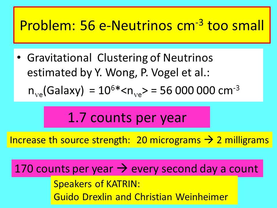 Problem: 56 e-Neutrinos cm -3 too small Gravitational Clustering of Neutrinos estimated by Y. Wong, P. Vogel et al.: n e (Galaxy) = 10 6 * = 56 000 00
