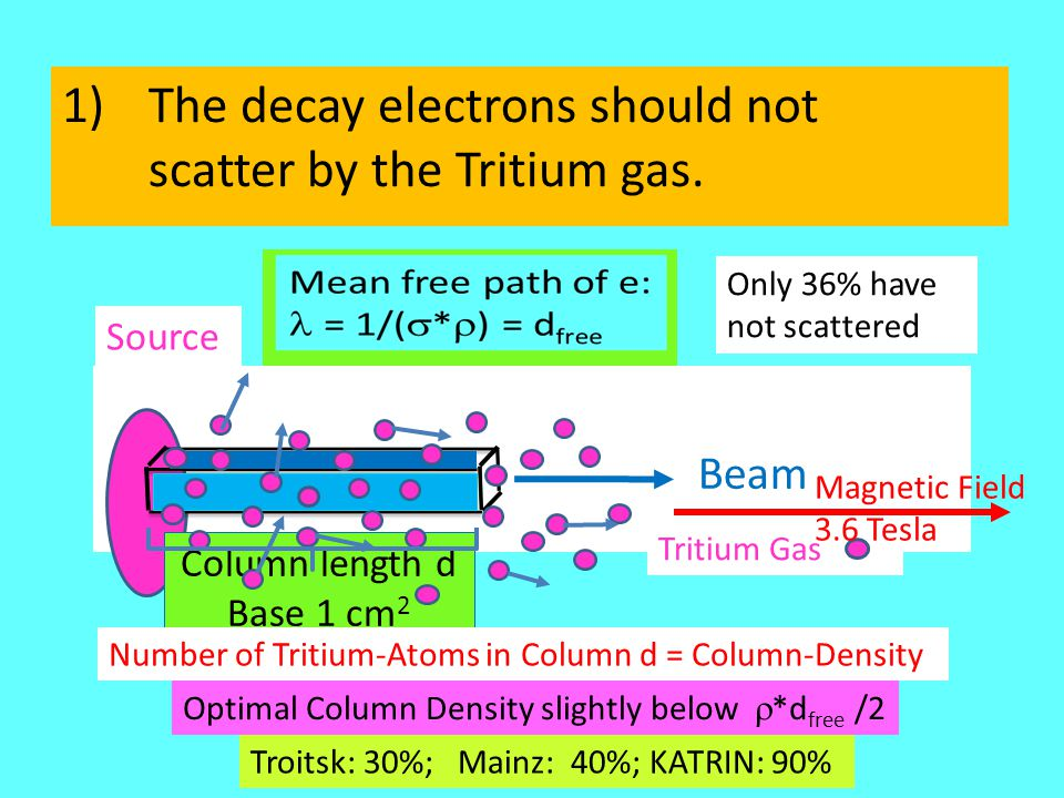 Source 1)The decay electrons should not scatter by the Tritium gas.