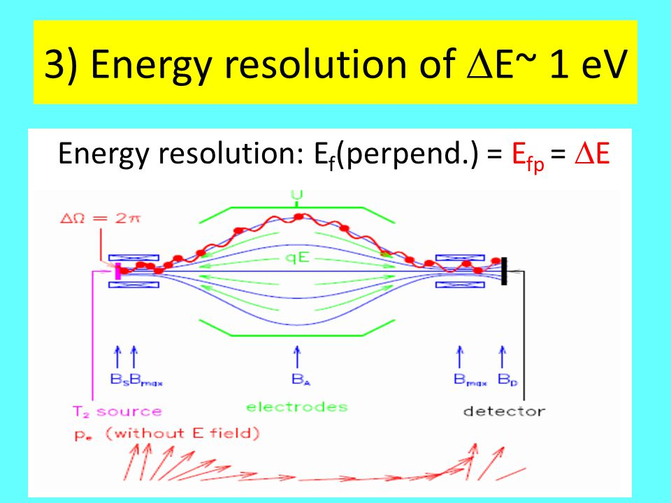 3) Energy resolution of  E~ 1 eV Energy resolution: E f (perpend.) = E fp =  E