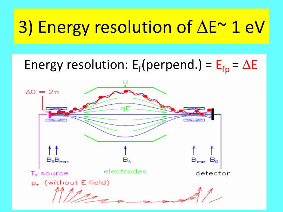 3) Energy resolution of  E~ 1 eV Energy resolution: E f (perpend.) = E fp =  E