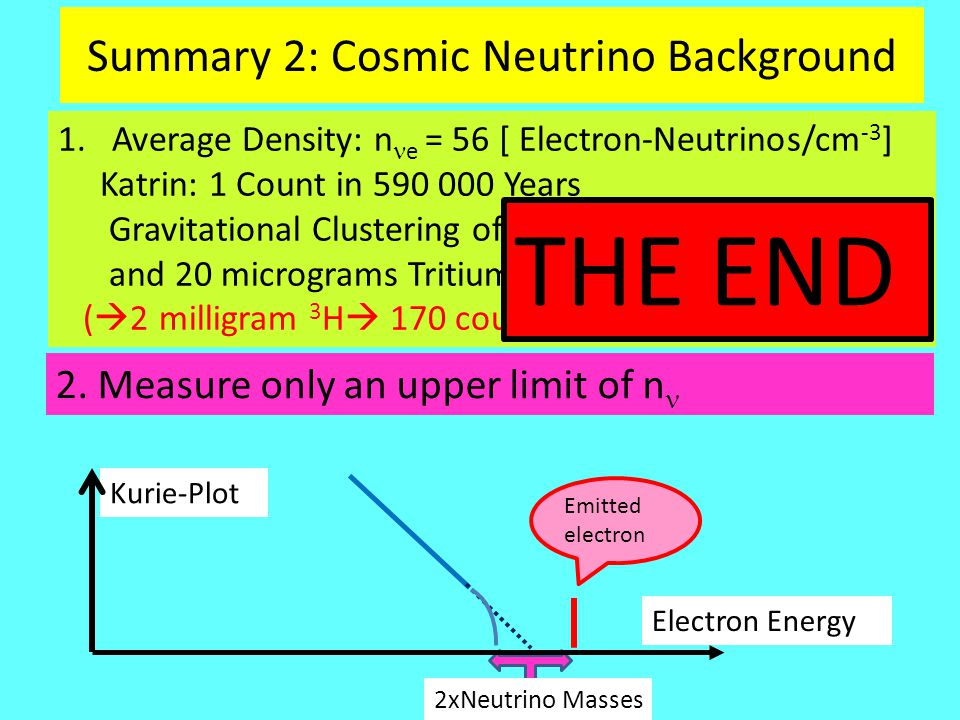 2xNeutrino Masses Emitted electron Kurie-Plot Electron Energy Summary 2: Cosmic Neutrino Background 1.Average Density: n e = 56 [ Electron-Neutrinos/cm -3 ] Katrin: 1 Count in 590 000 Years Gravitational Clustering of Neutrinos n / < 10 6 and 20 micrograms Tritium  1.7 counts per year.