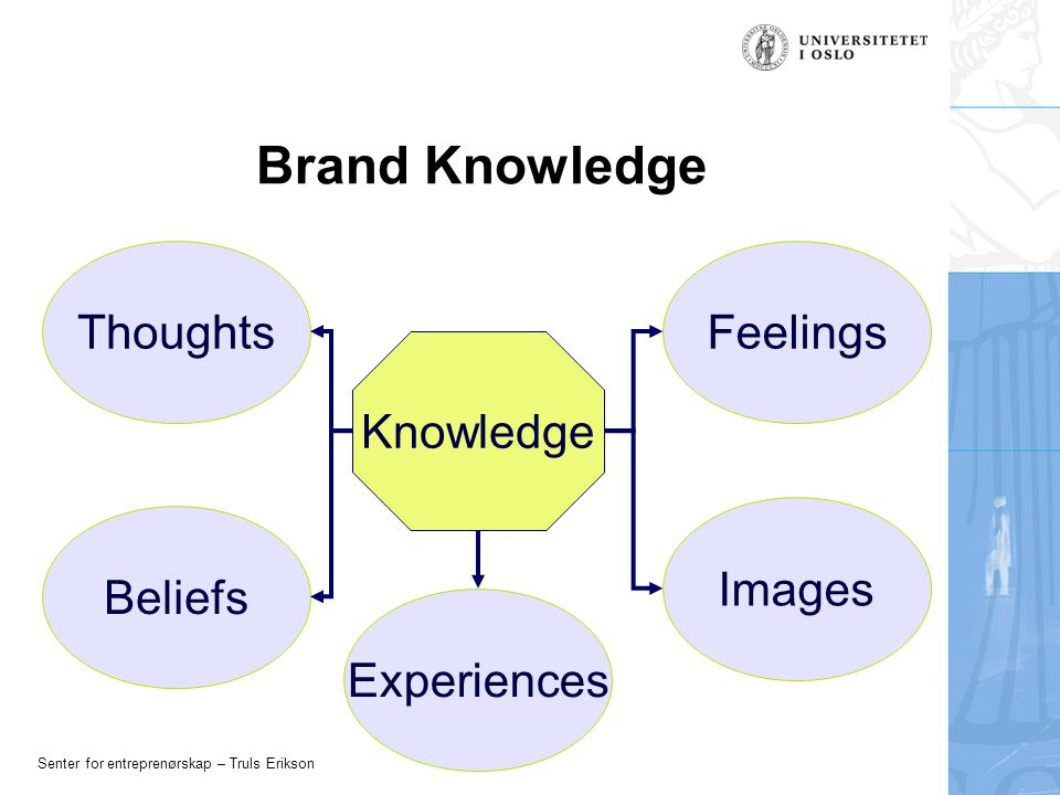 Senter for entreprenørskap – Truls Erikson Brand Knowledge Knowledge Thoughts Experiences Beliefs Images Feelings