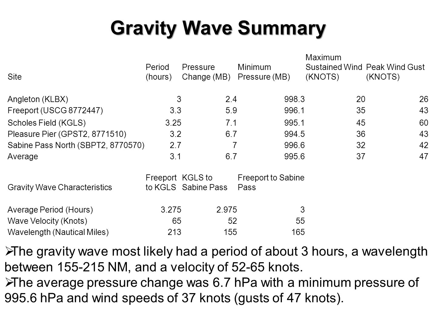 Gravity Wave Summary Site Period (hours) Pressure Change (MB) Minimum Pressure (MB) Maximum Sustained Wind (KNOTS) Peak Wind Gust (KNOTS) Angleton (KLBX)32.4998.32026 Freeport (USCG 8772447)3.35.9996.13543 Scholes Field (KGLS)3.257.1995.14560 Pleasure Pier (GPST2, 8771510)3.26.7994.53643 Sabine Pass North (SBPT2, 8770570)2.77996.63242 Average3.16.7995.63747 Gravity Wave Characteristics Freeport to KGLS KGLS to Sabine Pass Freeport to Sabine Pass Average Period (Hours)3.2752.9753 Wave Velocity (Knots)655255 Wavelength (Nautical Miles)213155165  The gravity wave most likely had a period of about 3 hours, a wavelength between 155-215 NM, and a velocity of 52-65 knots.