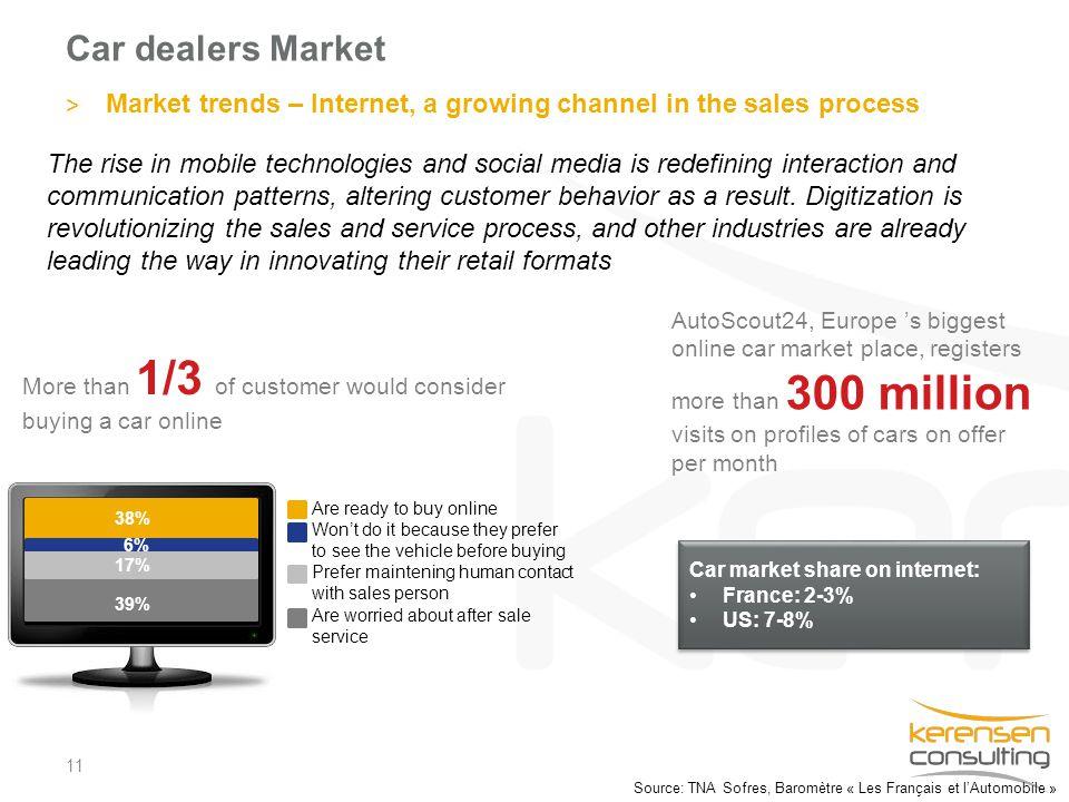 Car dealers Market 11 > Market trends – Internet, a growing channel in the sales process Source: TNA Sofres, Baromètre « Les Français et l'Automobile