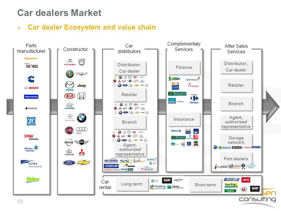 Car dealers Market 13 > Car dealer Ecosystem and value chain Distributor, Car dealer Distributor, Car dealer Retailer Branch Agent, authorized represe