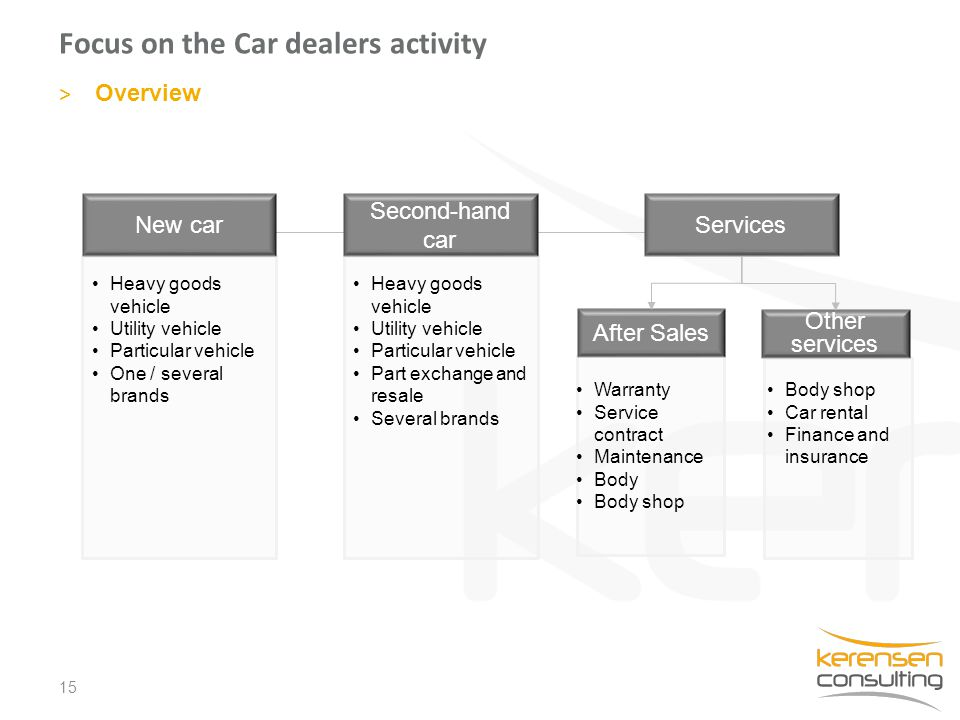 Focus on the Car dealers activity 15 > Overview New car Second-hand car Services After Sales Other services Warranty Service contract Maintenance Body