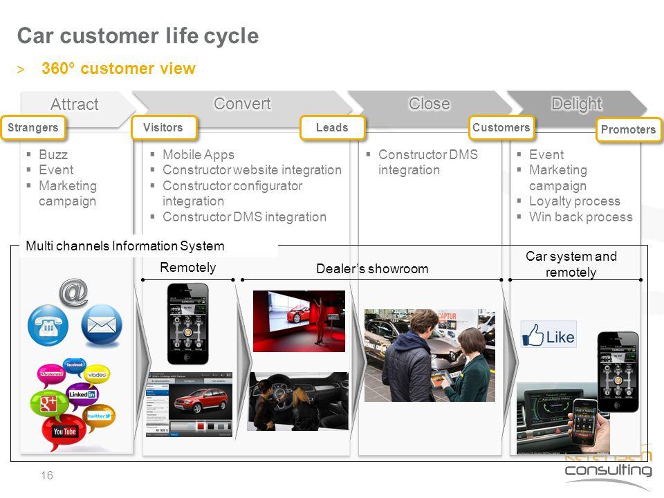  Mobile Apps  Constructor website integration  Constructor configurator integration  Constructor DMS integration  Mobile Apps  Constructor websi