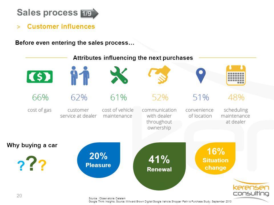 Sales process 20 > Customer influences Source : Observatoire Cetelem Google Think Insights, Source: Millward Brown Digital/Google Vehicle Shopper Path