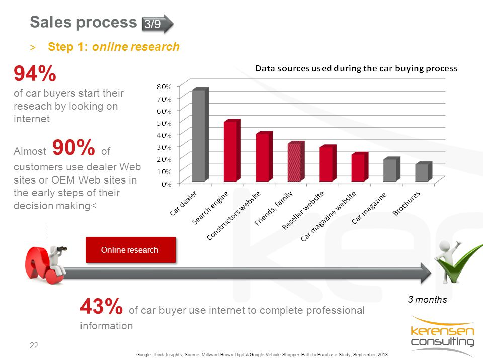 Sales process 22 3 months Online research 94% of car buyers start their reseach by looking on internet 43% of car buyer use internet to complete profe