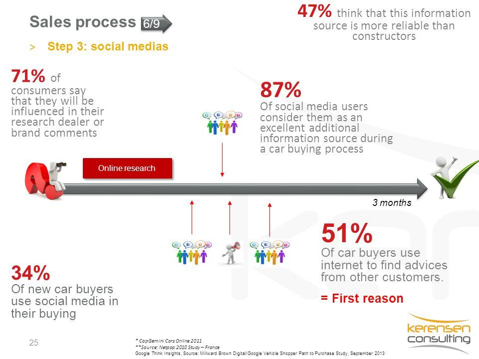 Sales process 25 3 months Online research * CapGemini Cars Online 2011 **Source: Netpop 2010 Study – France Google Think Insights, Source: Millward Br