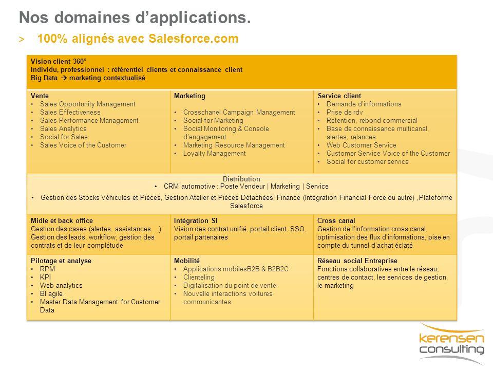Nos domaines d'applications. > 100% alignés avec Salesforce.com