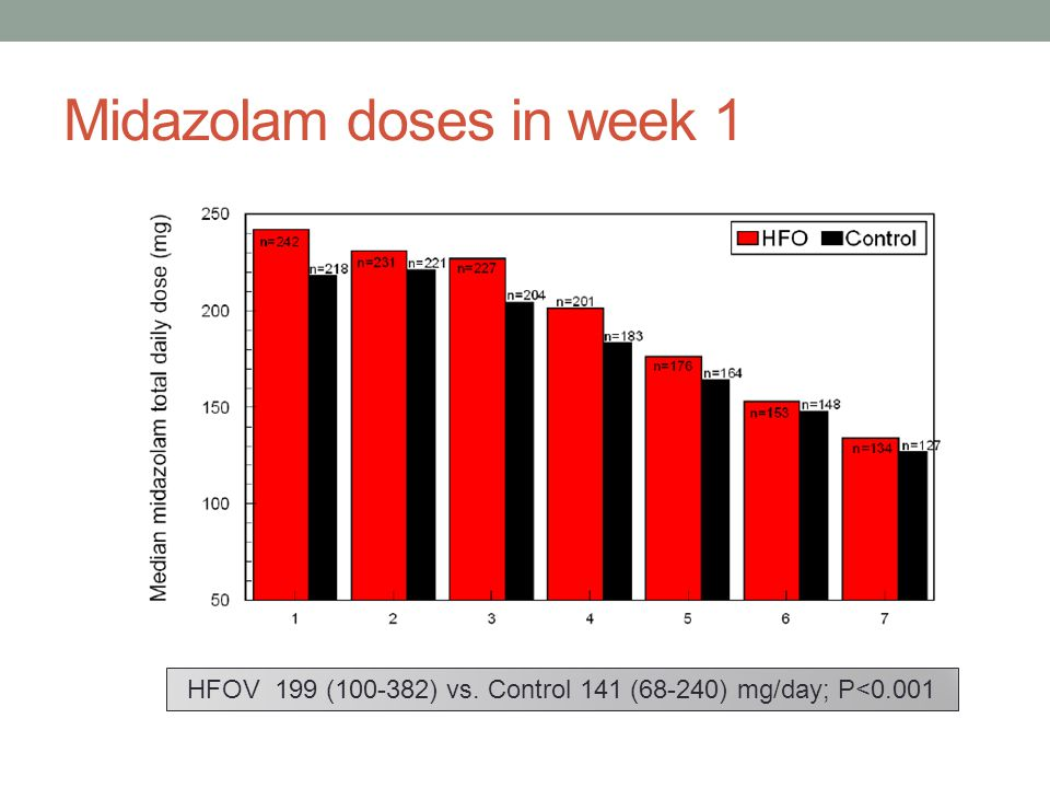 Midazolam doses in week 1 HFOV 199 ( ) vs. Control 141 (68-240) mg/day; P<0.001