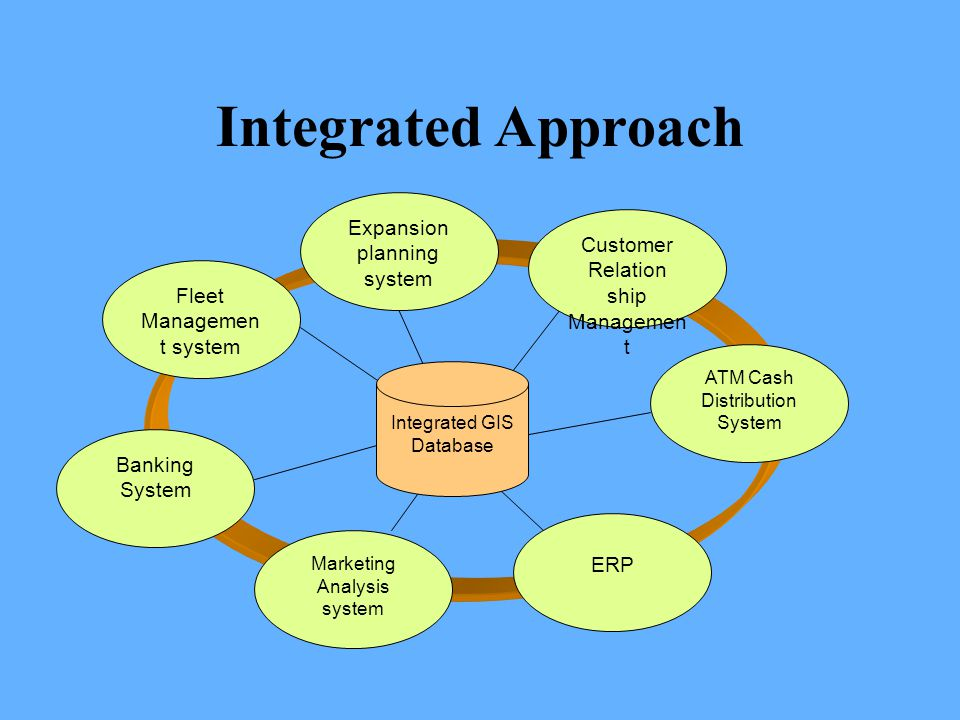 Integrated Approach Fleet Managemen t system Expansion planning system Customer Relation ship Managemen t Banking System Marketing Analysis system ERP