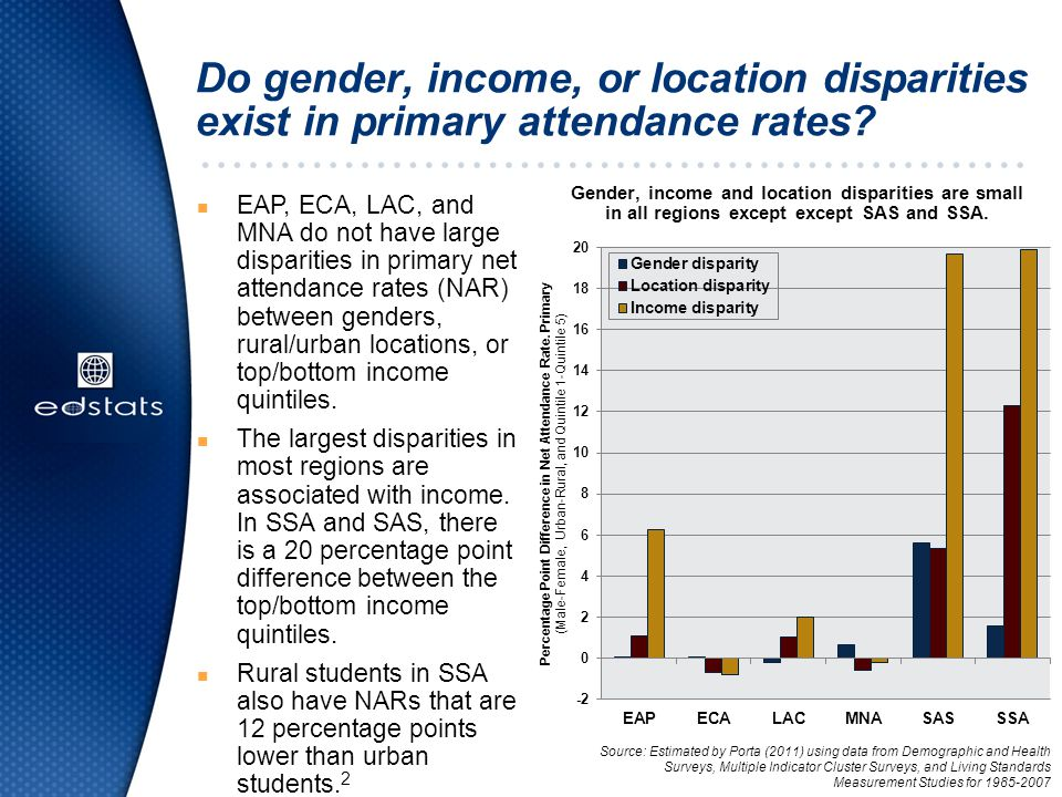 Do gender, income, or location disparities exist in primary attendance rates.
