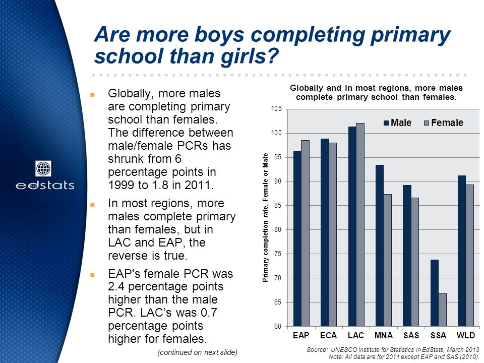 Are more boys completing primary school than girls.