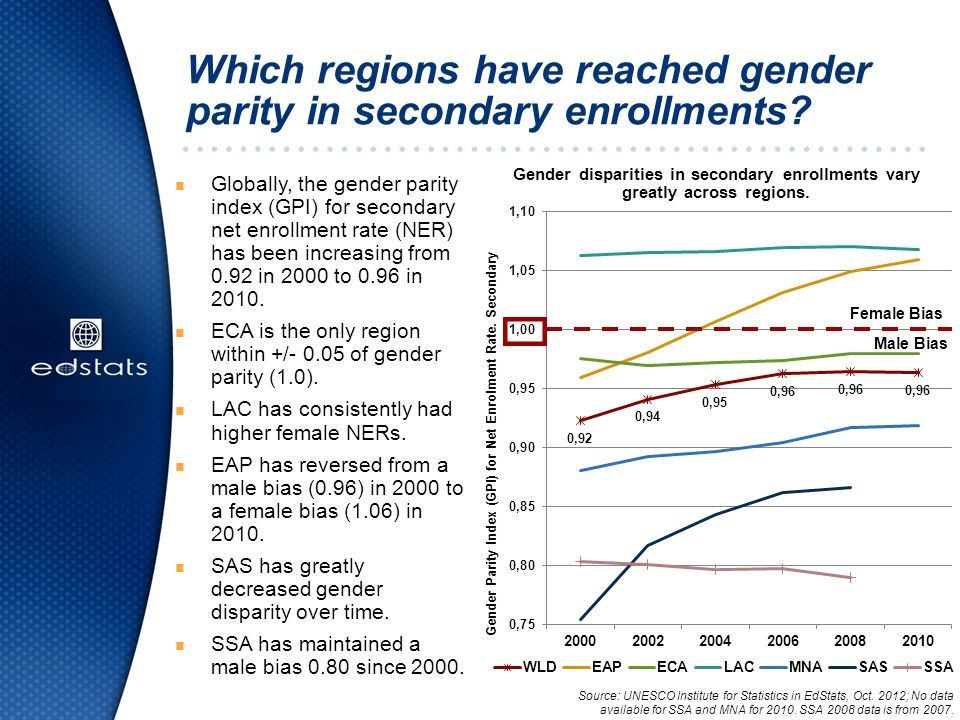 Which regions have reached gender parity in secondary enrollments.