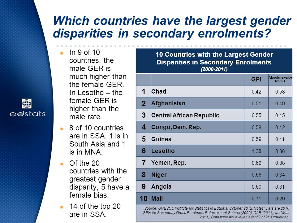 Which countries have the largest gender disparities in secondary enrolments.