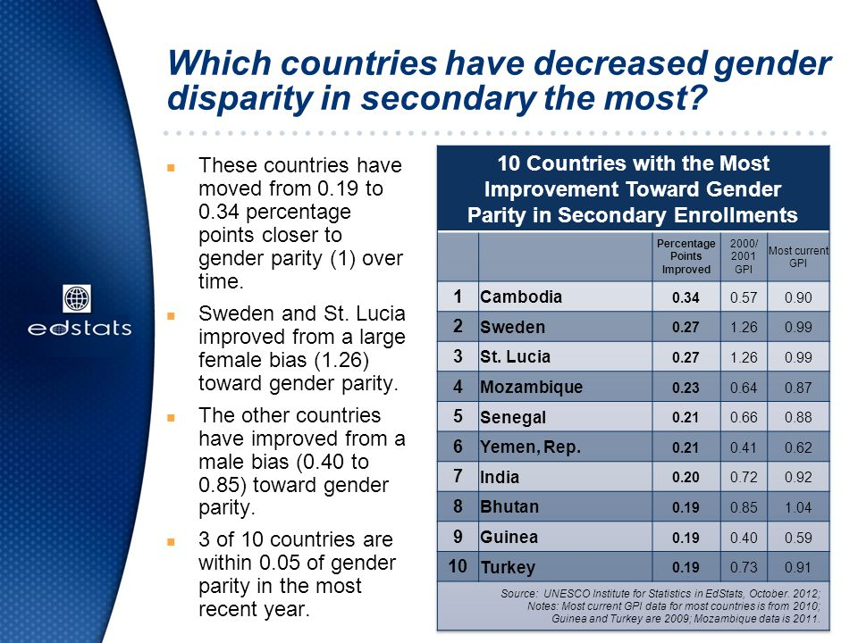 Which countries have decreased gender disparity in secondary the most.