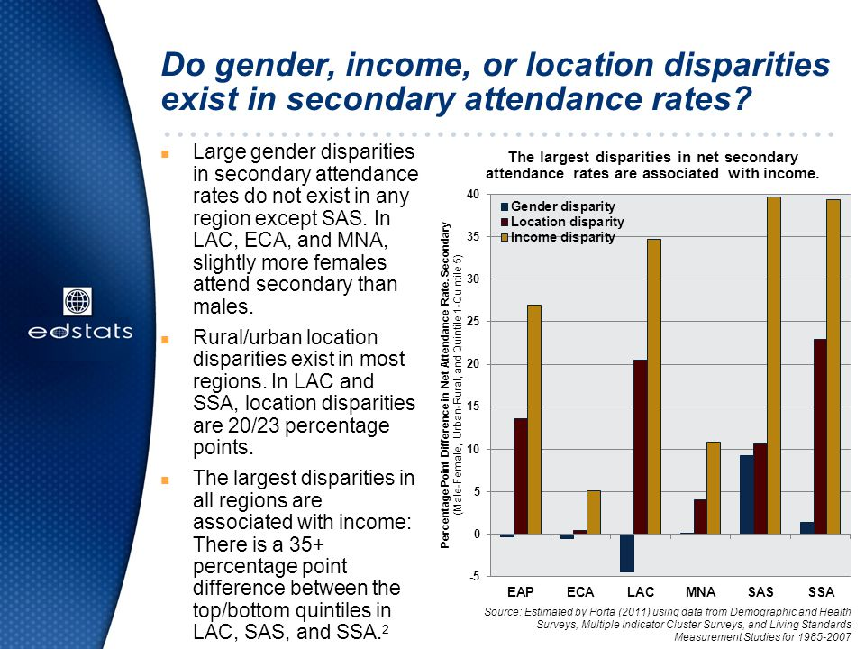 Do gender, income, or location disparities exist in secondary attendance rates.