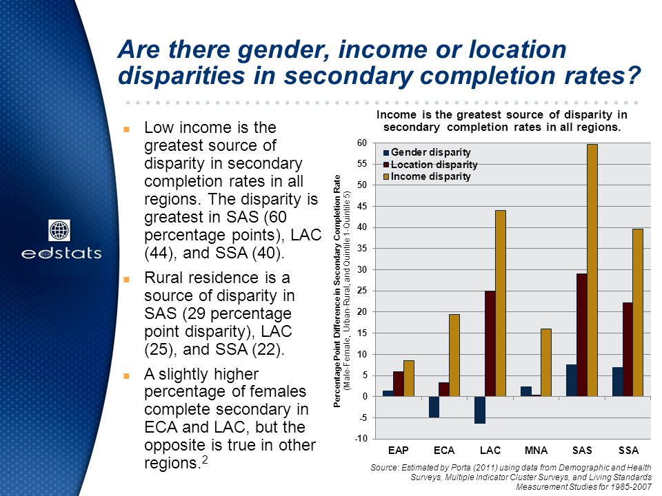 Are there gender, income or location disparities in secondary completion rates.