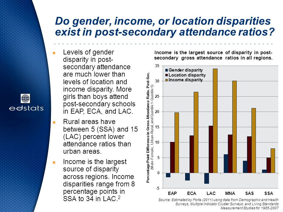 Do gender, income, or location disparities exist in post-secondary attendance ratios.