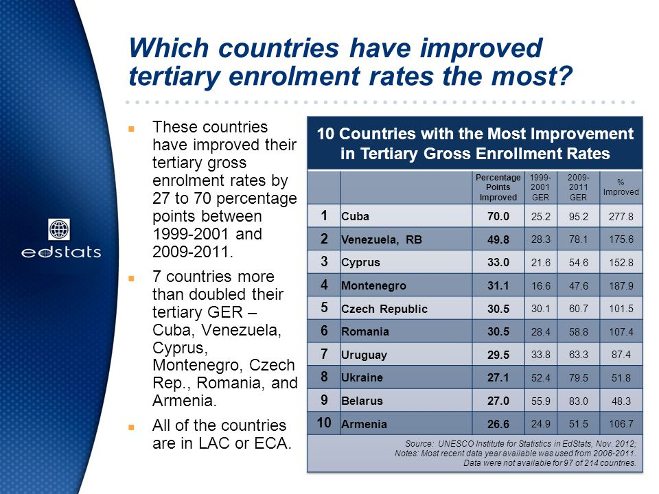 Which countries have improved tertiary enrolment rates the most.